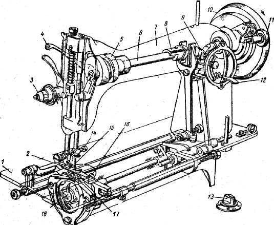 Что внутри у швейной машины