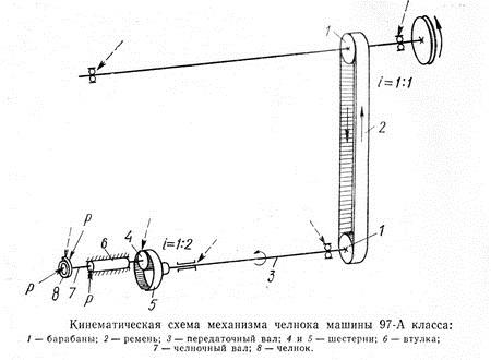 ременный привод машины класса 97А